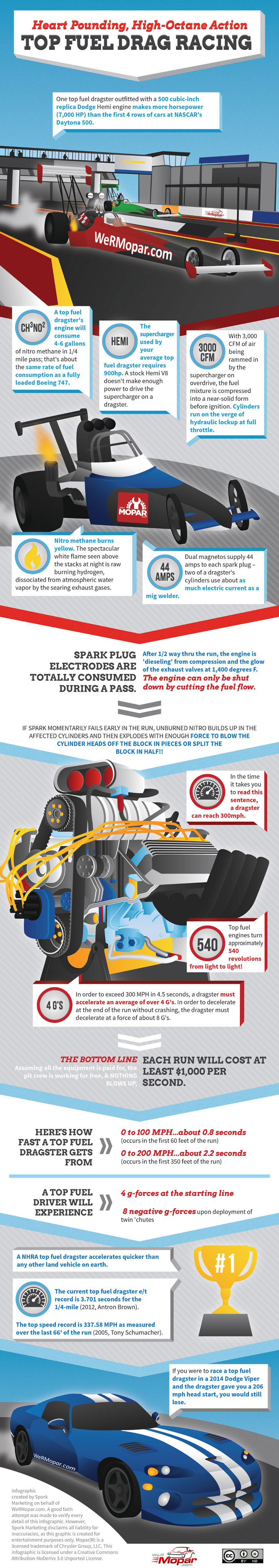 Top Fuel Dragster Infographic