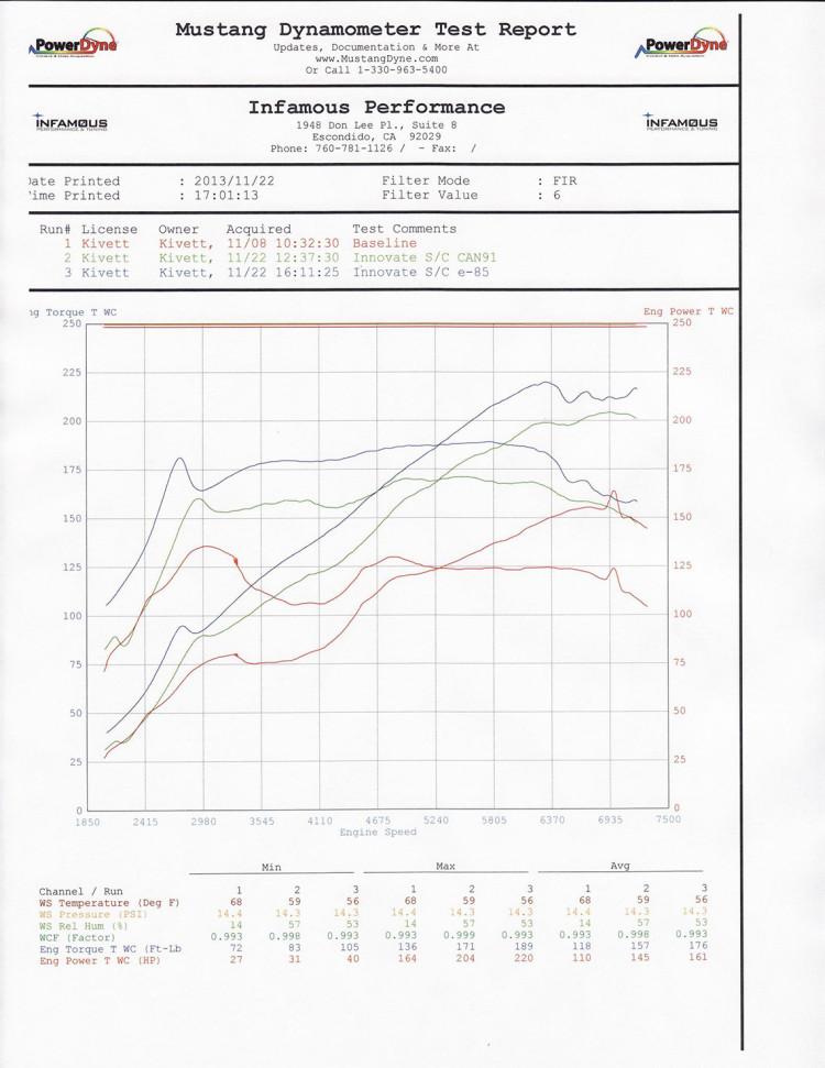 BRZ Dyno Sheet 2 -Supercharged on 91 Octane / E85