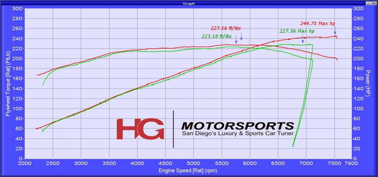 BRZ Dyno Sheet 3 - Supercharged 70mm Pulley E85