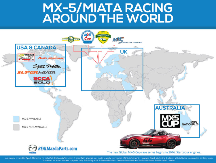 Miata Racing Events Wordwide
