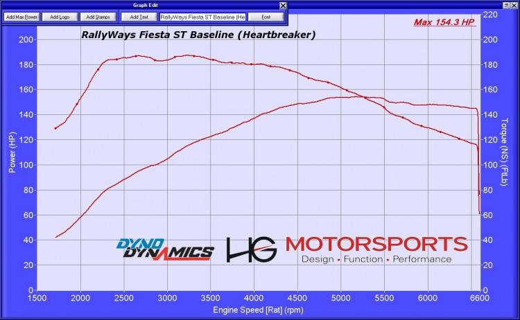 RallyWays Fiesta ST Stock DynoDynamics Dyno Chart