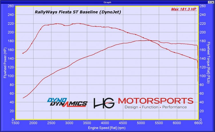 RallyWays Fiesta ST Stock DynoJet Comparison Dyno Chart