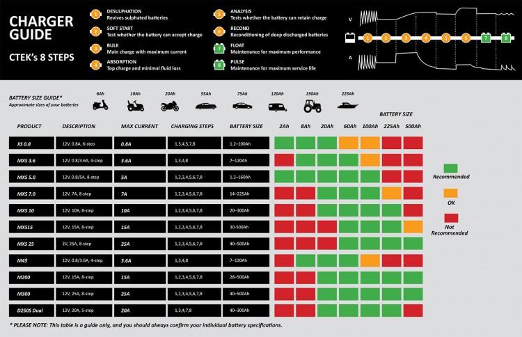 CTEK Battery Charger Comparison Chart