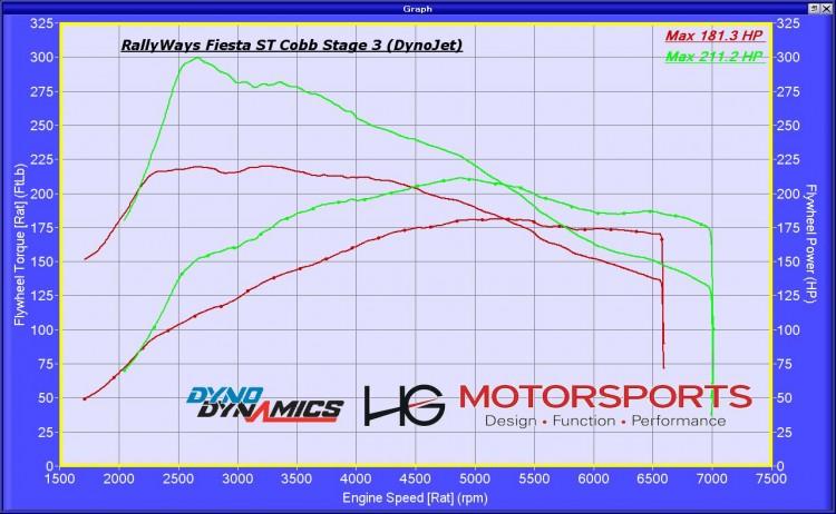 Fiesta ST COBB Stage 3 Dyno Graph - #RallyFist Ford Fiesta ST